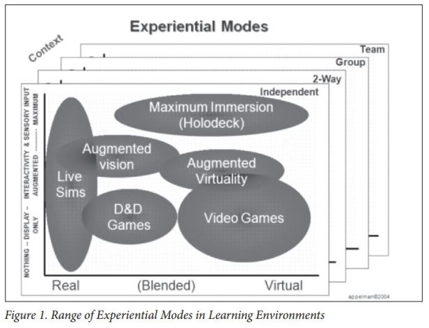 experiental modes